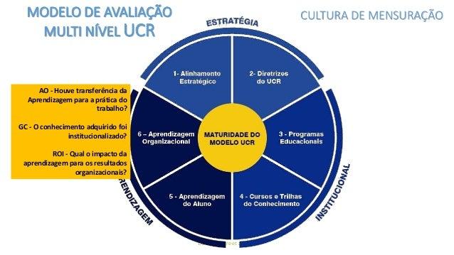 UCR © - Freire et al, 2017 MODELO DE AVALIAÇÃO MULTI NÍVEL Universidade Corporativa em Rede