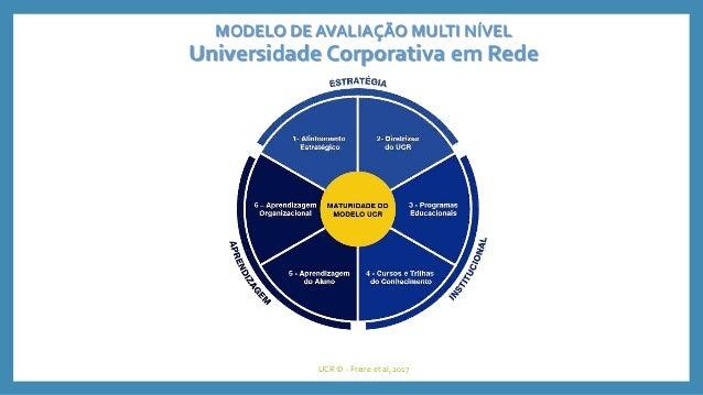 Modelo de avaliação multinivel da universidade corporativa em rede. patricia de sá freire