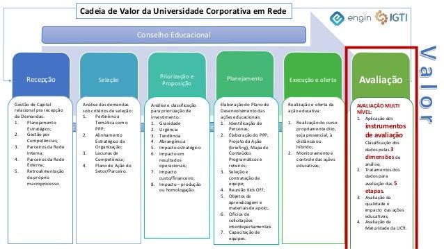 """DESAFIOS DAS UNIVERSIDADES CORPORATIVAS E ESCOLAS DE GOVERNO 10. DEFINIR CRITÉRIOS DE AVALIAÇÃO da aprendizagem além do """"s..."""