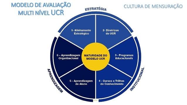 UCR © - Freire et al, 2016 MODELO DE AVALIAÇÃO MULTI NÍVEL UCR CULTURA DE MENSURAÇÃO Qual o nível de alinhamento estratégi...