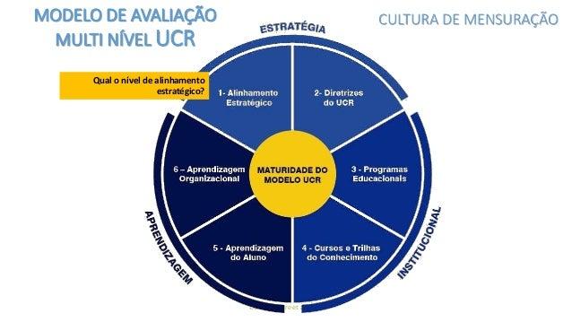 UCR © - Freire et al, 2016 Qual o alinhamento com o estágio desejado para o sistema de educação corporativa? MODELO DE AVA...
