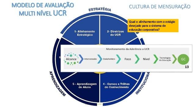 UCR © - Freire et al, 2016 Foi elaborado com base no Mapeamento de Competências? Foram Identificadas as Lacunas? Definiu-s...