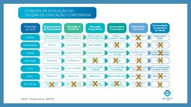 UCR © - Freire et al, 2016 Criaram-se Trilhas? Elaboraram o Briefing por curso? Descreveram o Conteúdo Programático? O Con...