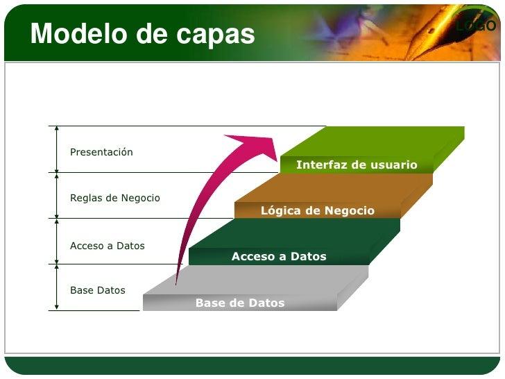 Disenando sistemas empleando el modelo de capas en for Arquitectura de capas software