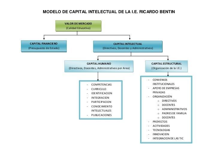 MODELO DE CAPITAL INTELECTUAL DE LA I.E. RICARDO BENTIN                          VALOR DE MERCADO                         ...