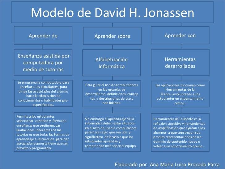 Modelo de David H. Jonassen<br />Aprender con  <br />Aprender de  <br />Aprender sobre  <br />Herramientas desarrolladas <...
