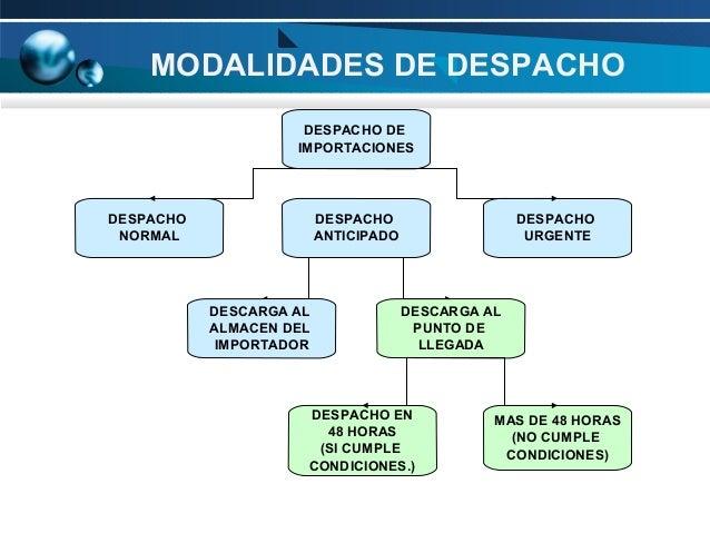 MODALIDADES DE DESPACHO DESPACHO DE IMPORTACIONES  DESPACHO NORMAL  DESPACHO ANTICIPADO  DESCARGA AL ALMACEN DEL IMPORTADO...