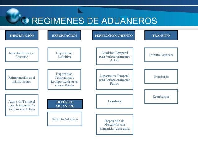 REGIMENES DE ADUANEROS IMPORTACIÓN  EXPORTACIÓN  PERFECCIONAMIENTO  TRÁNSITO  Importación para el Consumo  Exportación Def...