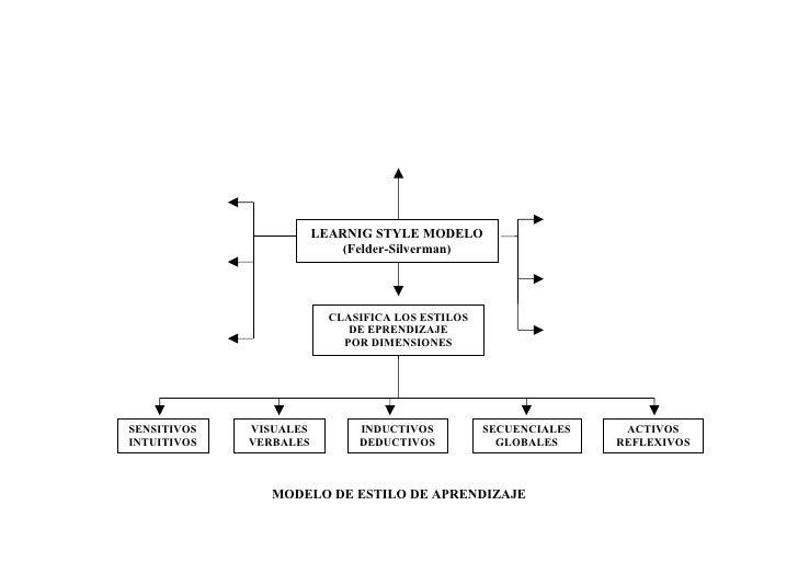 LEARNIG STYLE MODELO                             (Felder-Silverman)                               CLASIFICA LOS ESTILOS   ...