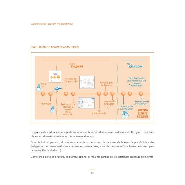 5 APLICACIONES DE LA GESTIÓN POR COMPETENCIAS  La Ley 44/2003, de 21 de noviembre, de Ordenación de las Profesiones Sanita...