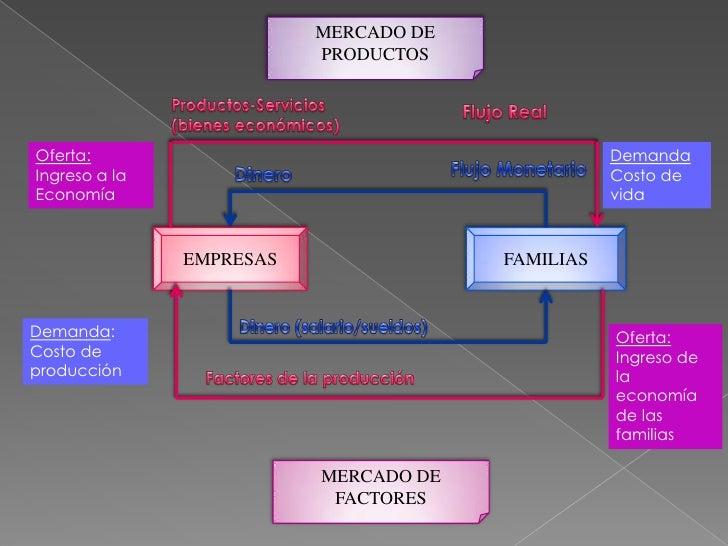 MERCADO DE PRODUCTOS<br />Productos-Servicios (bienes económicos)<br />Flujo Real<br />Demanda<br />Costo de vida<br />Ofe...