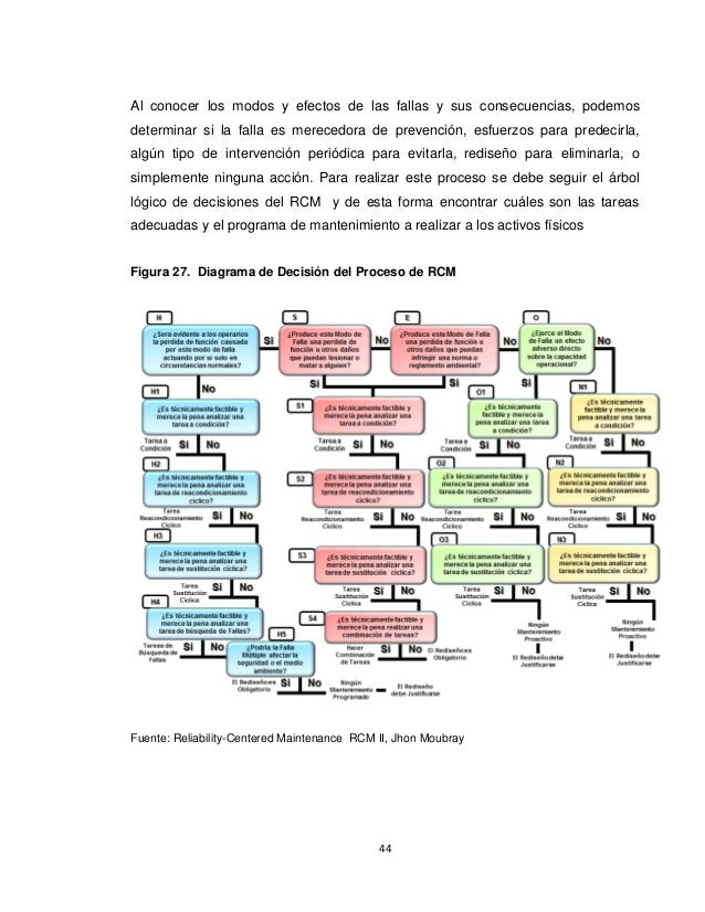 reliability centered maintenance thesis