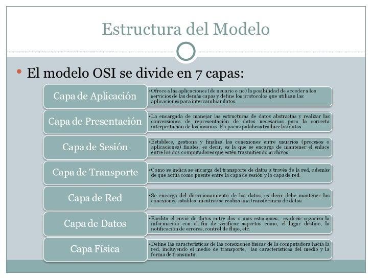 Estructura del Modelo <ul><li>El modelo OSI se divide en 7 capas: </li></ul>