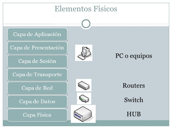 Elementos Físicos PC o equipos Routers Switch HUB