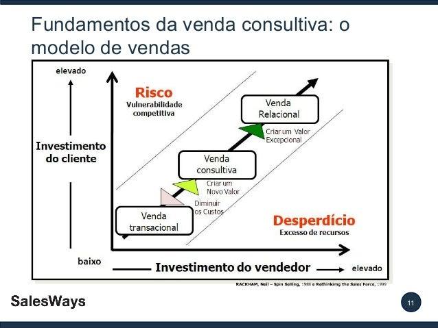 Fundamentos da venda consultiva: o modelo de vendas  11