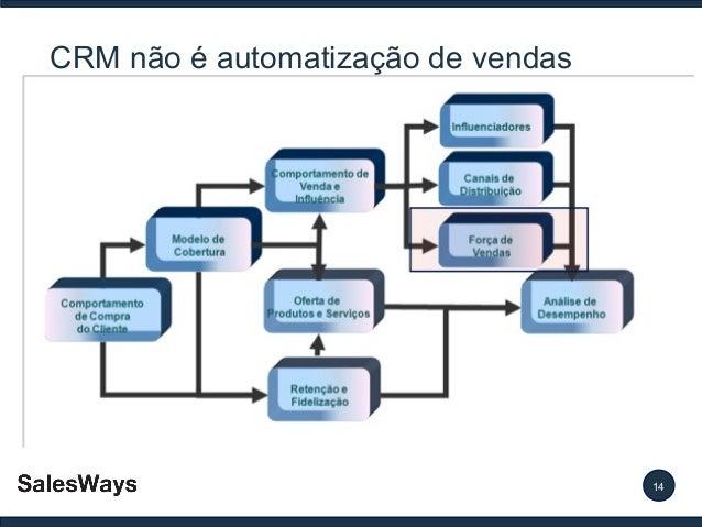 CRM não é automatização de vendas  14