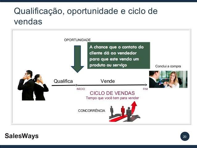 Qualificação, oportunidade e ciclo de vendas  Conclui a compra  Vende  Qualifica INÍCIO  CICLO DE VENDAS  FIM  Tempo que v...
