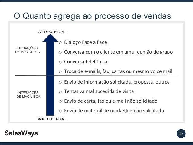 O Quanto agrega ao processo de vendas ALTO POTENCIAL  o Diálogo Face a Face INTERAÇÕES DE MÃO DUPLA  o Conversa com o clie...