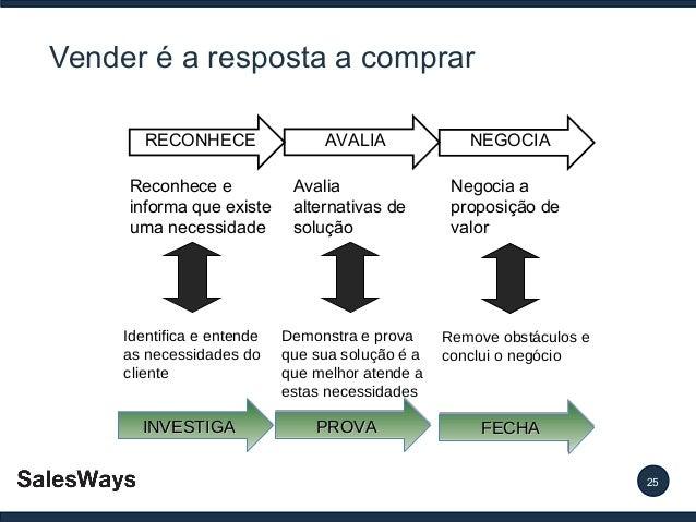 Vender é a resposta a comprar RECONHECE Reconhece e informa que existe uma necessidade  Identifica e entende as necessidad...