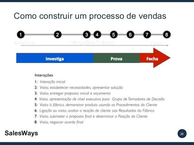 Como construir um processo de vendas  26