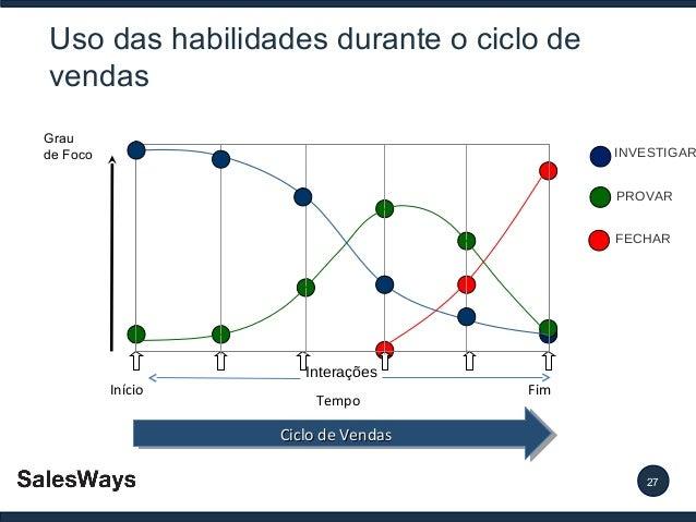 Uso das habilidades durante o ciclo de vendas Grau de Foco  INVESTIGAR PROVAR FECHAR  Início  Interações Tempo  Fim  Ciclo...