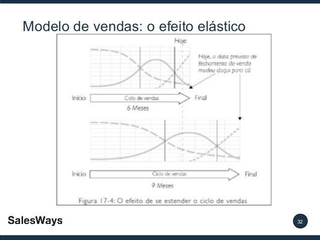 Modelo de vendas: o efeito elástico  32