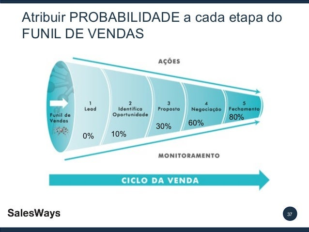 Atribuir PROBABILIDADE a cada etapa do FUNIL DE VENDAS  0%  10%  30%  60%  80%  37