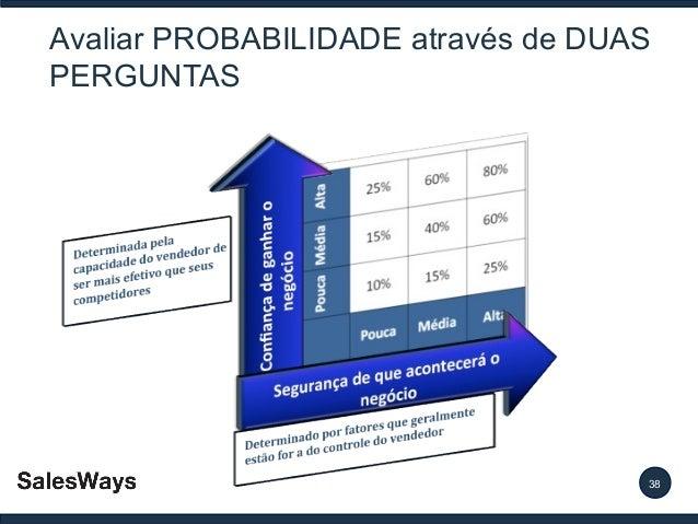 Avaliar PROBABILIDADE através de DUAS PERGUNTAS  38