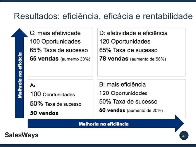 Resultados: eficiência, eficácia e rentabilidade  39