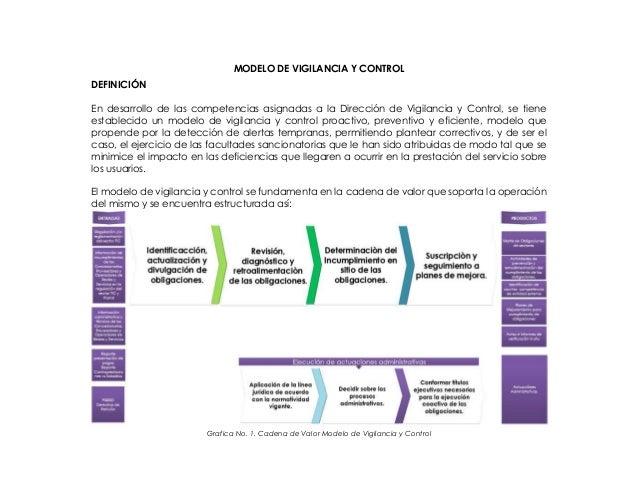 MODELO DE VIGILANCIA Y CONTROL DEFINICIÓN En desarrollo de las competencias asignadas a la Dirección de Vigilancia y Contr...