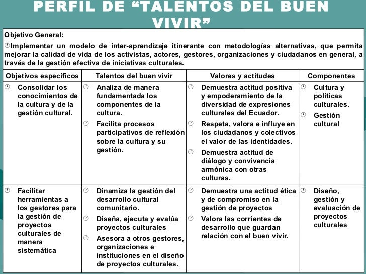 "PERFIL DE ""TALENTOS DEL BUEN VIVIR"" <ul><li>Objetivo General: </li></ul><ul><li>Implementar un modelo de inter-aprendizaje..."