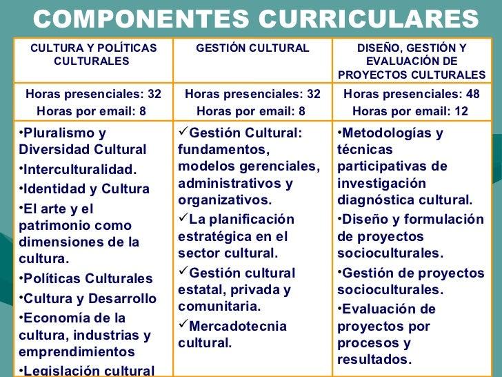 COMPONENTES CURRICULARES <ul><li>Metodologías y técnicas participativas de investigación diagnóstica cultural. </li></ul><...