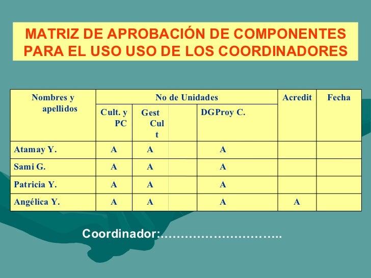 MATRIZ DE APROBACIÓN DE COMPONENTES PARA EL USO USO DE LOS COORDINADORES Coordinador:.……………………….. A A A A Angélica Y. A A ...