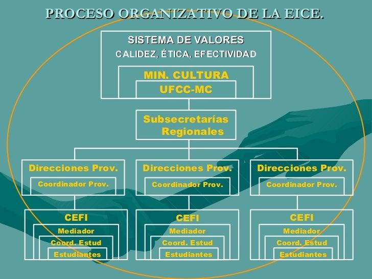 PROCESO ORGANIZATIVO DE LA EICE. SISTEMA DE VALORES CALIDEZ, ÉTICA, EFECTIVIDAD MIN. CULTURA UFCC-MC Subsecretarías Region...