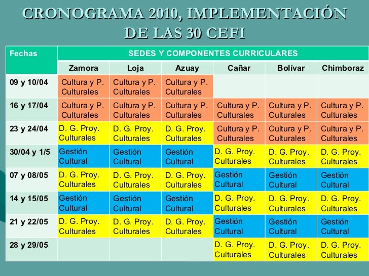 CRONOGRAMA 2010, IMPLEMENTACIÓN DE LAS 30 CEFI Fechas SEDES Y COMPONENTES CURRICULARES Zamora Loja Azuay Cañar Bolívar Chi...