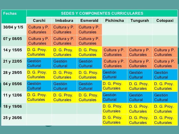 Fechas SEDES Y COMPONENTES CURRICULARES Carchi Imbabura Esmerald Pichincha Tungurah Cotopaxi 30/04 y 1/5 Cultura y P. Cult...