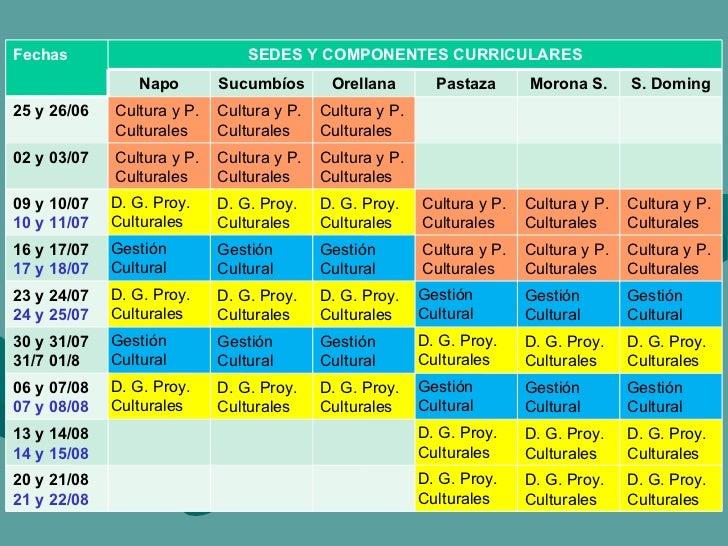 Fechas SEDES Y COMPONENTES CURRICULARES Napo Sucumbíos Orellana Pastaza Morona S. S. Doming 25 y 26/06 Cultura y P. Cultur...