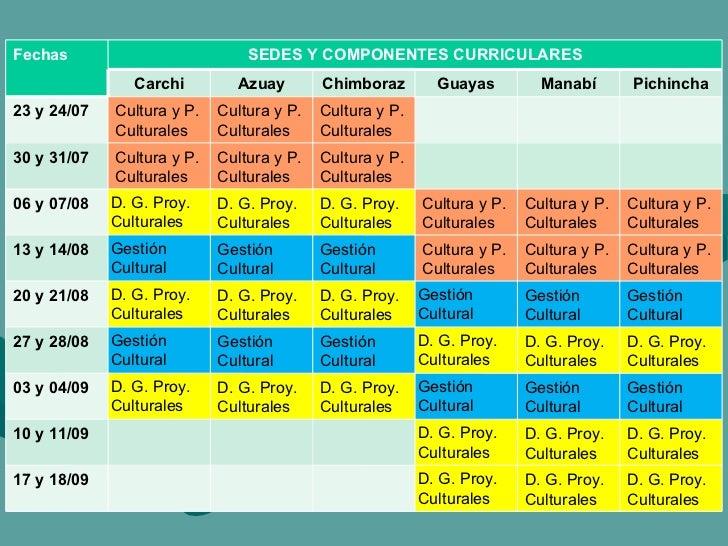 Fechas SEDES Y COMPONENTES CURRICULARES Carchi Azuay Chimboraz Guayas Manabí Pichincha 23 y 24/07 Cultura y P. Culturales ...