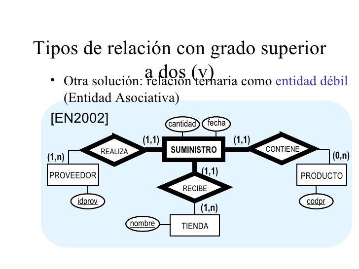 Tipos de relación con grado superior a dos (v) <ul><li>Otra solución: relación ternaria como  entidad débil  (Entidad Asoc...