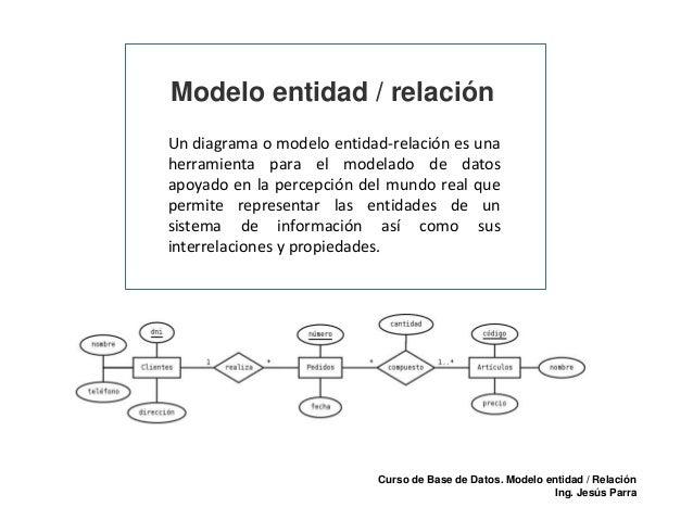 Modelo entidad / relación Un diagrama o modelo entidad-relación es una herramienta para el modelado de datos apoyado en la...