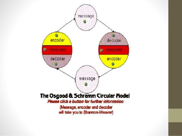 Pdf models of communication