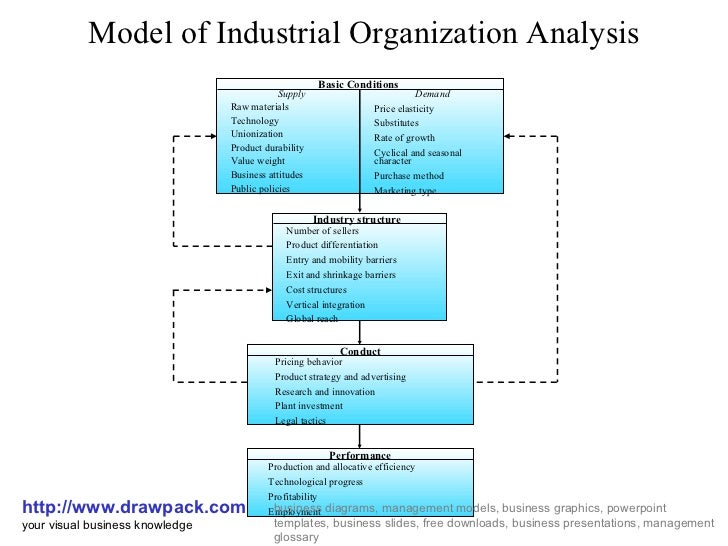 goggle organizational and industry analysis