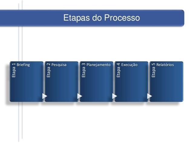 Etapa1 Briefing Etapa2 Pesquisa Etapa3 Planejamento Etapa4 Execução Etapa5 Relatórios Etapas do ProcessoEtapas do Processo