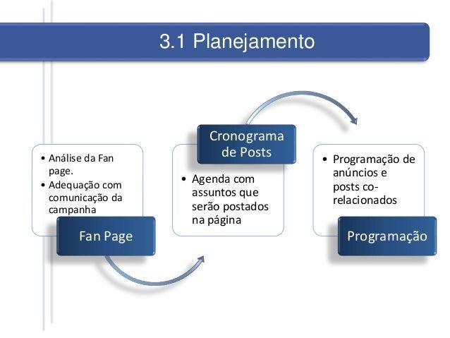 • Análise da Fan page. • Adequação com comunicação da campanha Fan Page • Agenda com assuntos que serão postados na página...