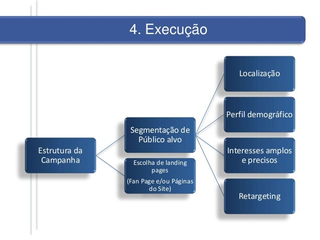 Estrutura da Campanha Segmentação de Público alvo Localização Perfil demográfico Interesses amplos e precisos Retargeting ...