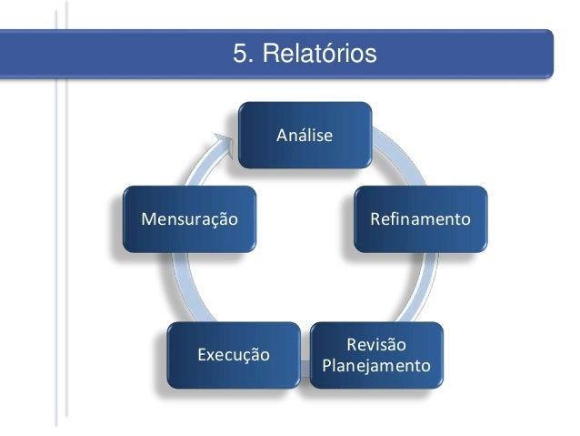 Análise Refinamento Revisão Planejamento Execução Mensuração Relatórios5. Relatórios