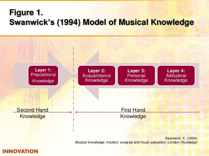 Figure 1. Swanwick's(1994) Model of Musical Knowledge<br />Second Hand<br />Knowledge<br />First Hand<br />Knowledge<br />...