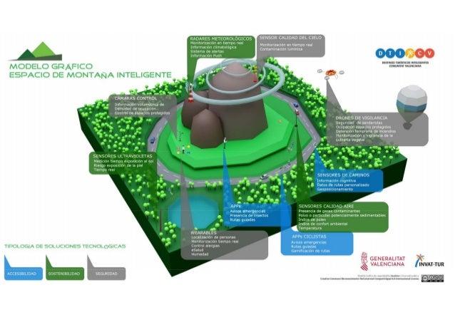 Modelo gráfico espacio de montaña inteligente