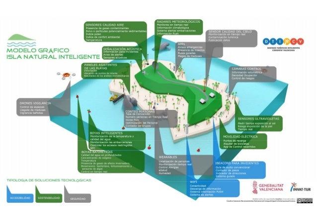 Modelo gráfico de isla natural inteligente