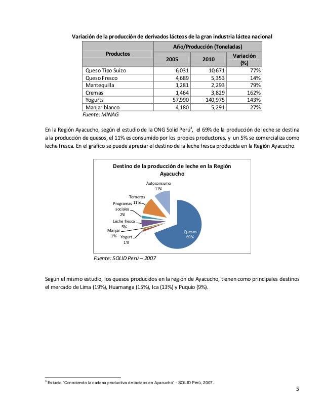 5Variación de la producción de derivados lácteos de la gran industria láctea nacionalProductosAño/Producción (Toneladas)20...
